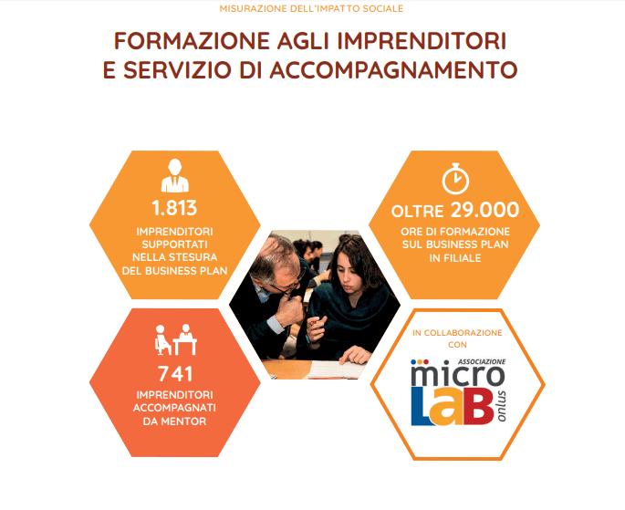 Impatto sociale associazione MicroLab